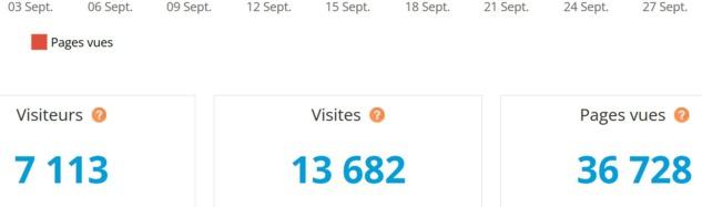 Je salue les lecteurs du mois de septembre venus à 13 682 reprises sur Direct Droit.